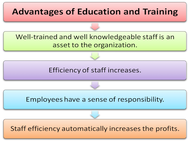 Our training advantage